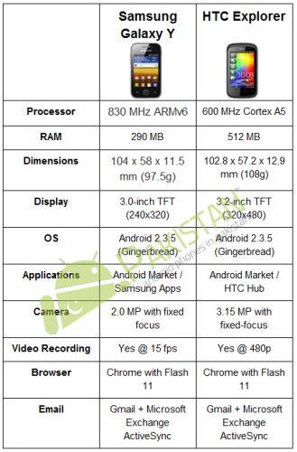 Samsung Galaxy Y vs HTC Explorer - 1