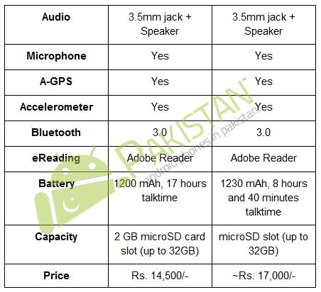 Samsung Galaxy Y vs HTC Explorer - 2